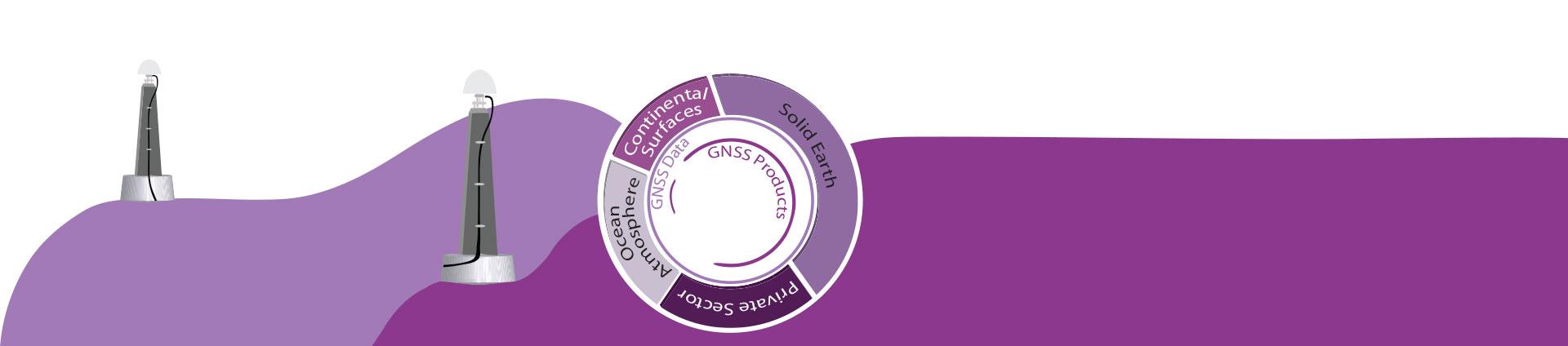EPOS GNSS